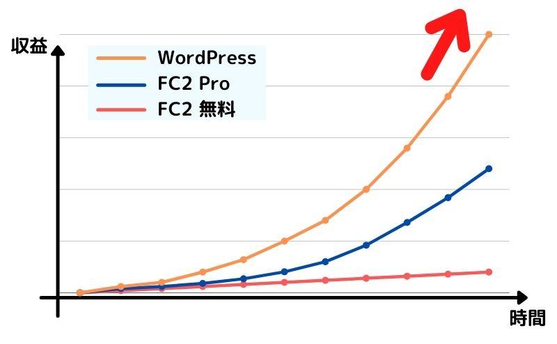 WordPressの収益伸び率は半端ない