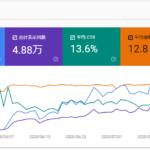 Search Consoleで合計表示回数の急増&平均掲載順位の激減の原因は?