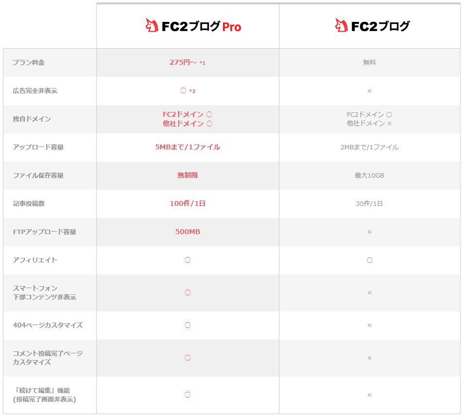 FC2ブログの有料版と無料版の機能の違い