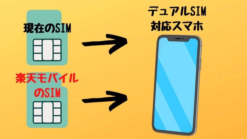 楽天モバイルを活用しデュアルSIM構成をする