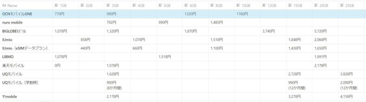 OCNモバイルONEの新料金は安いのか?