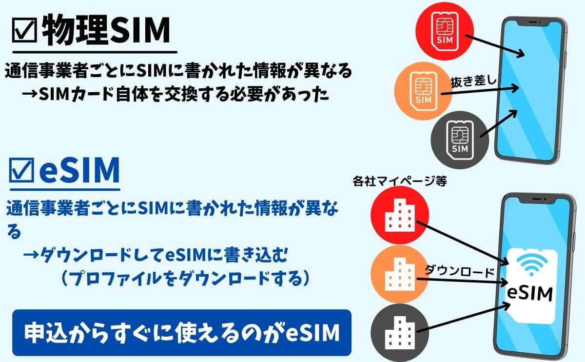 eSIMと部売りSIMの違い
