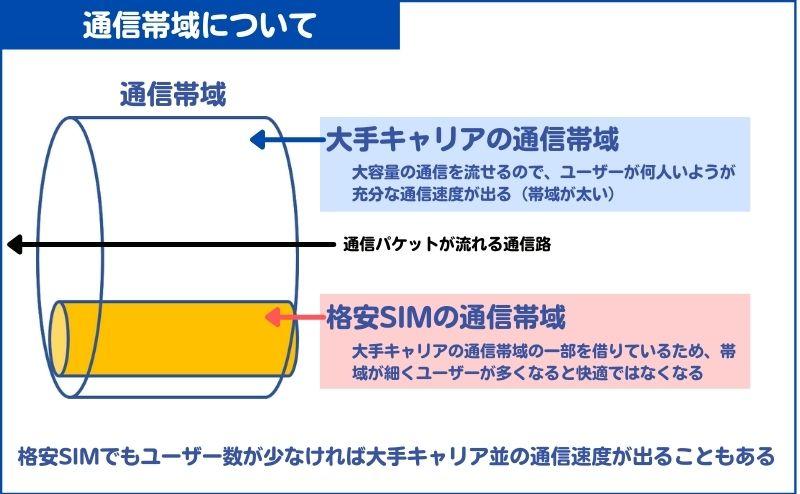 格安SIMは大手キャリアから通信帯域を借りる