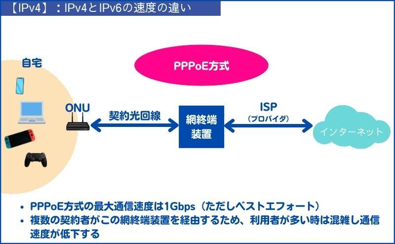 IPv4はPPPoE方式を採用している